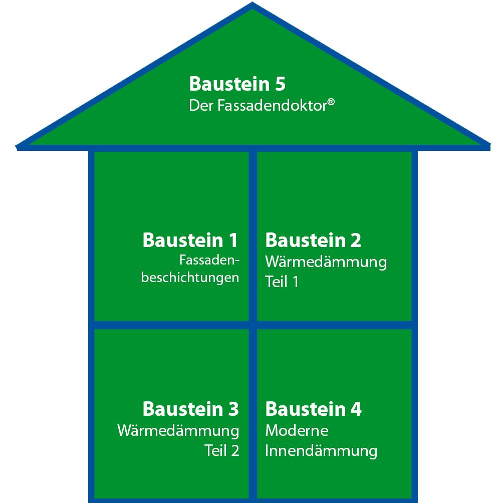 Baustein5