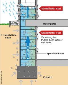 Das Problem der feuchten Wand