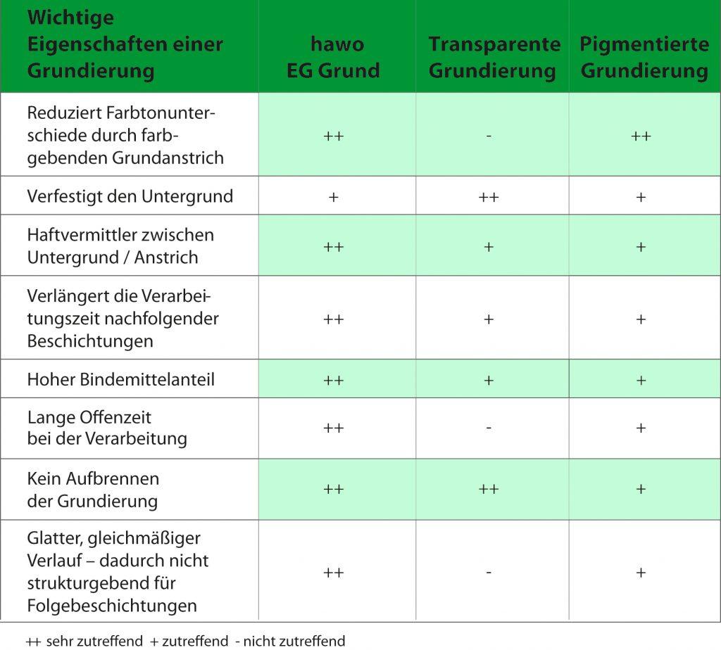 Tabelle Vergleich pigmentierte Grund und EG Grund