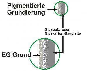 Vergleich_pigGrund_EG Grund